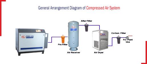 35 Air Compressor Dryer Installation Diagram